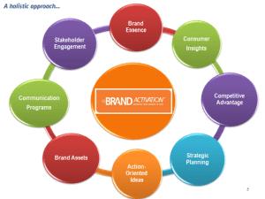 brand-activation-300x225