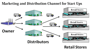 marketing-and-distribution-300x168